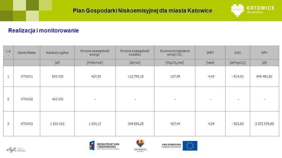 Plan Gospodarki Niskoemisyjnej dla miasta Katowice Realizacja i monitorowanie L.p.
