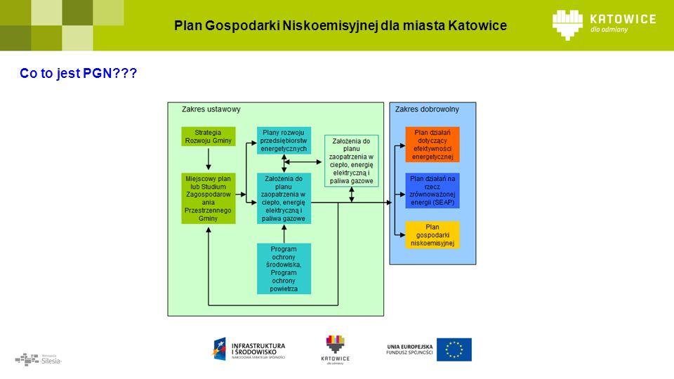 Plan Gospodarki Niskoemisyjnej dla miasta Katowice Co to jest PGN
