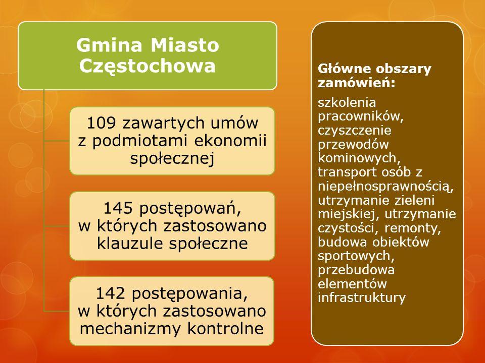 Gmina Miasto Częstochowa 109 zawartych umów z podmiotami ekonomii społecznej 145 postępowań, w których zastosowano klauzule społeczne 142 postępowania
