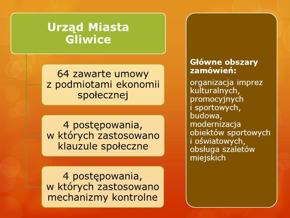 Urząd Miasta Gliwice 64 zawarte umowy z podmiotami ekonomii społecznej 4 postępowania, w których zastosowano klauzule społeczne 4 postępowania, w których zastosowano mechanizmy kontrolne Główne obszary zamówień: organizacja imprez kulturalnych, promocyjnych i sportowych, budowa, modernizacja obiektów sportowych i oświatowych, obsługa szaletów miejskich