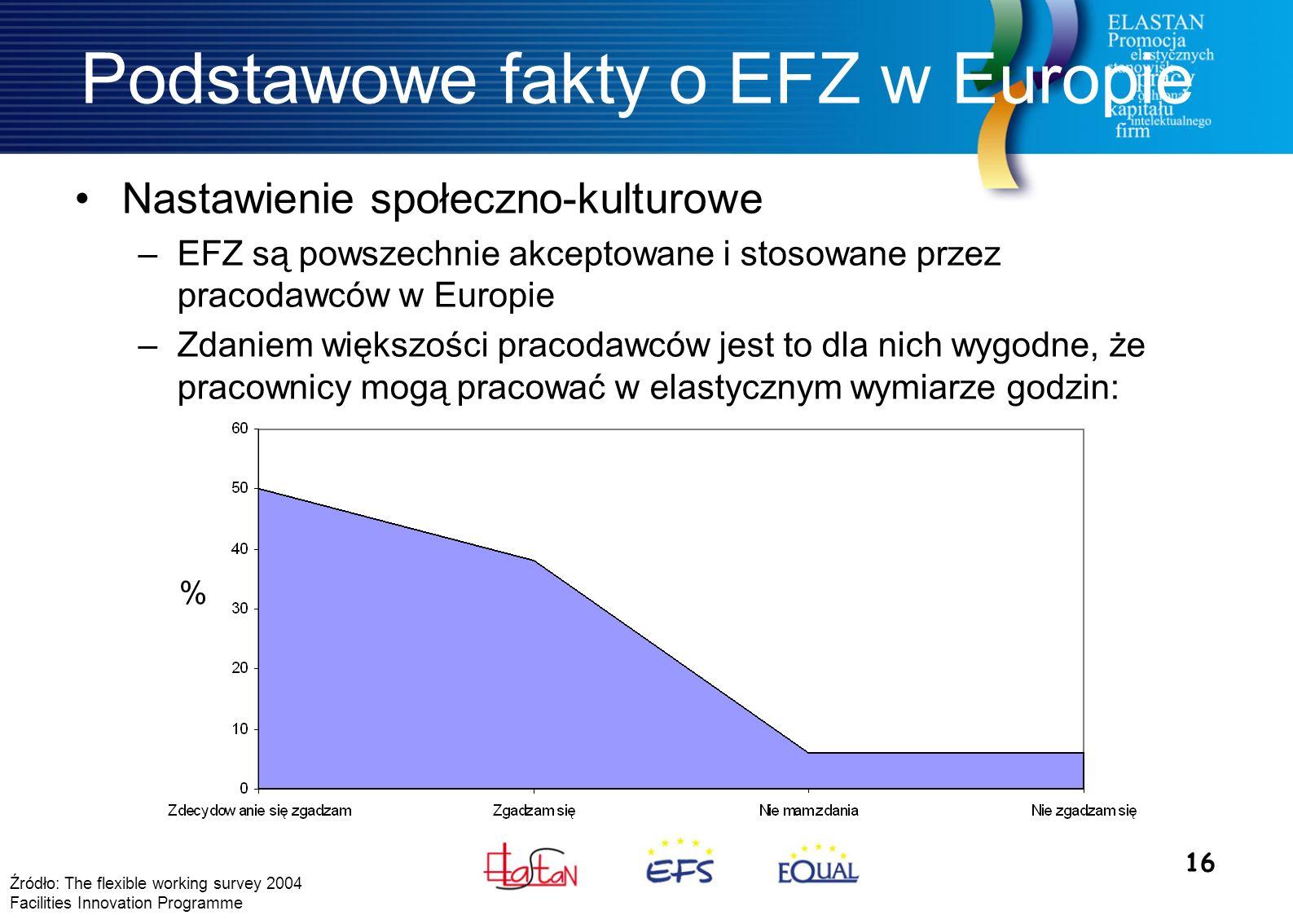 16 Podstawowe fakty o EFZ w Europie Nastawienie społeczno-kulturowe –EFZ są powszechnie akceptowane i stosowane przez pracodawców w Europie –Zdaniem większości pracodawców jest to dla nich wygodne, że pracownicy mogą pracować w elastycznym wymiarze godzin: Źródło: The flexible working survey 2004 Facilities Innovation Programme %
