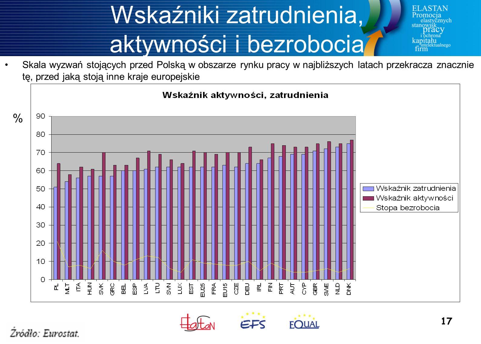 17 Wskaźniki zatrudnienia, aktywności i bezrobocia Skala wyzwań stojących przed Polską w obszarze rynku pracy w najbliższych latach przekracza znacznie tę, przed jaką stoją inne kraje europejskie %