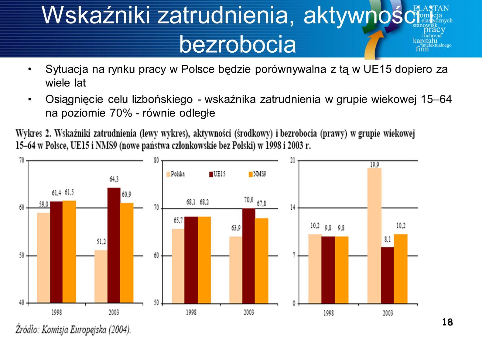 18 Wskaźniki zatrudnienia, aktywności i bezrobocia Sytuacja na rynku pracy w Polsce będzie porównywalna z tą w UE15 dopiero za wiele lat Osiągnięcie celu lizbońskiego - wskaźnika zatrudnienia w grupie wiekowej 15–64 na poziomie 70% - równie odległe