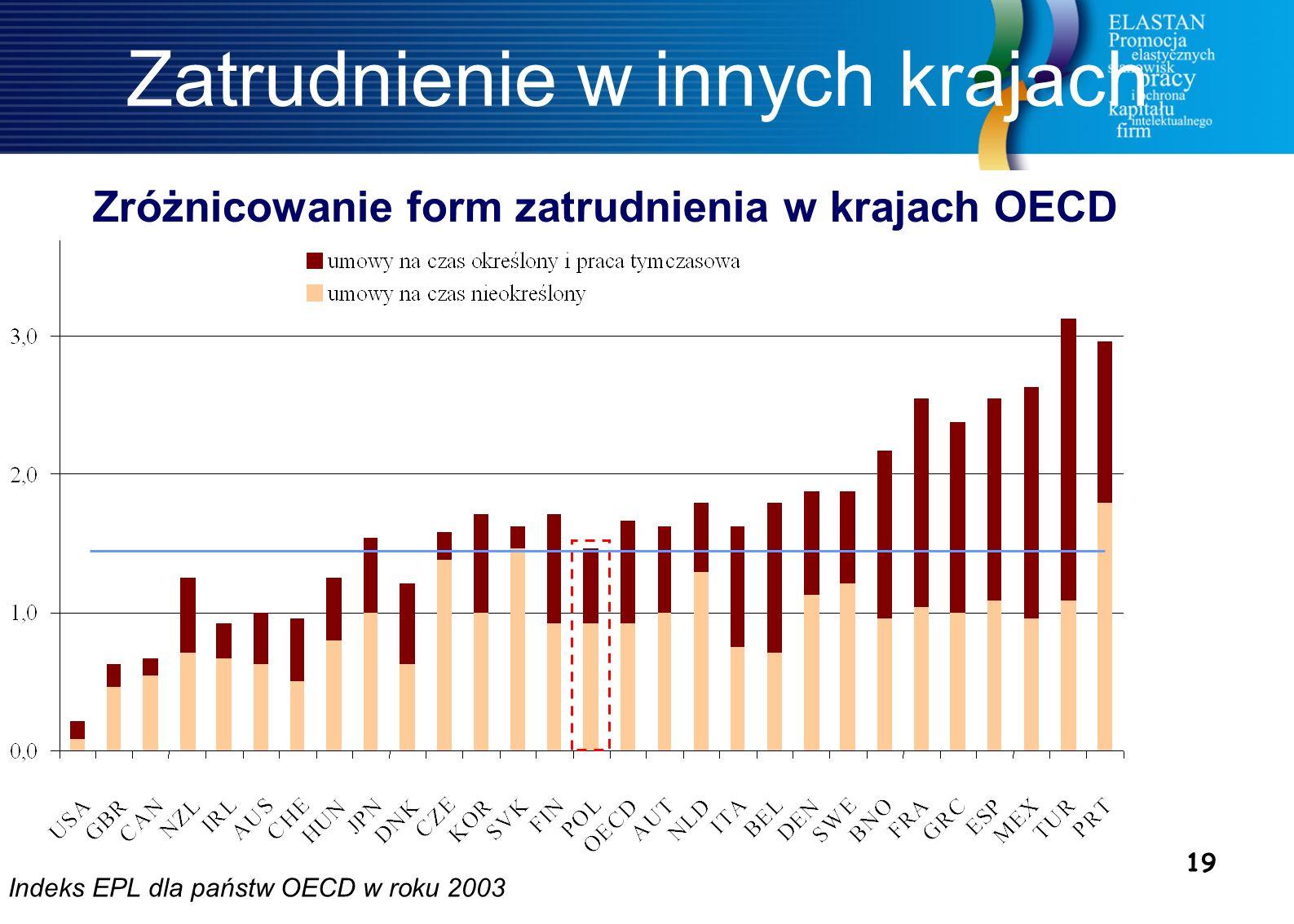 19 Indeks EPL dla państw OECD w roku 2003 Zatrudnienie w innych krajach Zróżnicowanie form zatrudnienia w krajach OECD