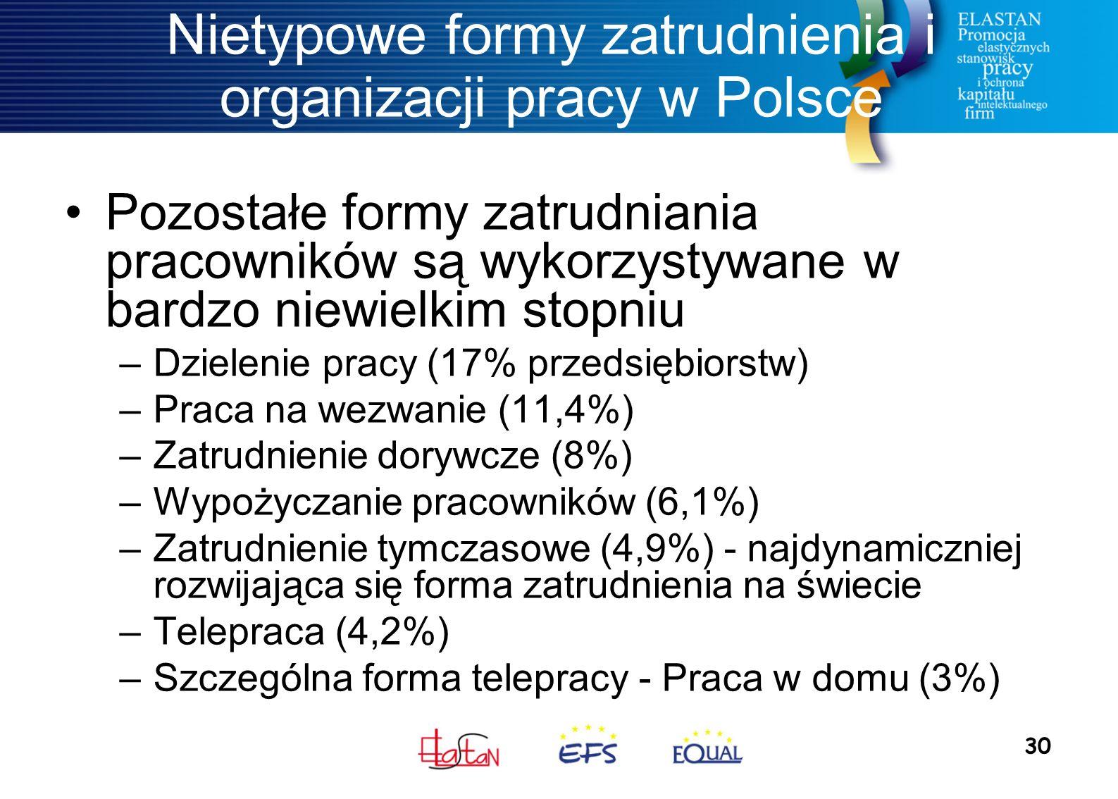 30 Nietypowe formy zatrudnienia i organizacji pracy w Polsce Pozostałe formy zatrudniania pracowników są wykorzystywane w bardzo niewielkim stopniu –Dzielenie pracy (17% przedsiębiorstw) –Praca na wezwanie (11,4%) –Zatrudnienie dorywcze (8%) –Wypożyczanie pracowników (6,1%) –Zatrudnienie tymczasowe (4,9%) - najdynamiczniej rozwijająca się forma zatrudnienia na świecie –Telepraca (4,2%) –Szczególna forma telepracy - Praca w domu (3%)