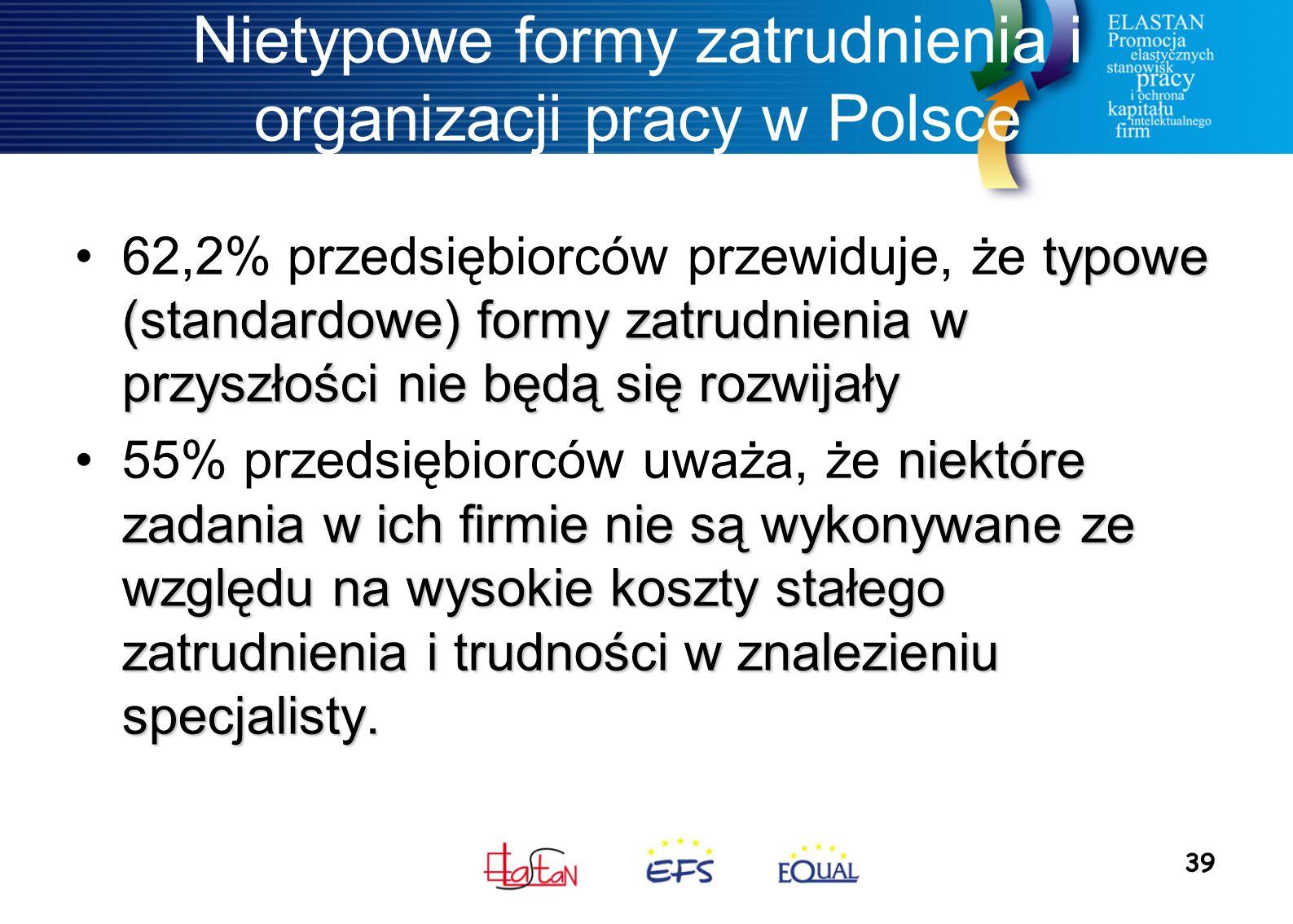 39 Nietypowe formy zatrudnienia i organizacji pracy w Polsce typowe (standardowe) formy zatrudnienia w przyszłości nie będą się rozwijały62,2% przedsiębiorców przewiduje, że typowe (standardowe) formy zatrudnienia w przyszłości nie będą się rozwijały niektóre zadania w ich firmie nie są wykonywane ze względu na wysokie koszty stałego zatrudnienia i trudności w znalezieniu specjalisty.55% przedsiębiorców uważa, że niektóre zadania w ich firmie nie są wykonywane ze względu na wysokie koszty stałego zatrudnienia i trudności w znalezieniu specjalisty.