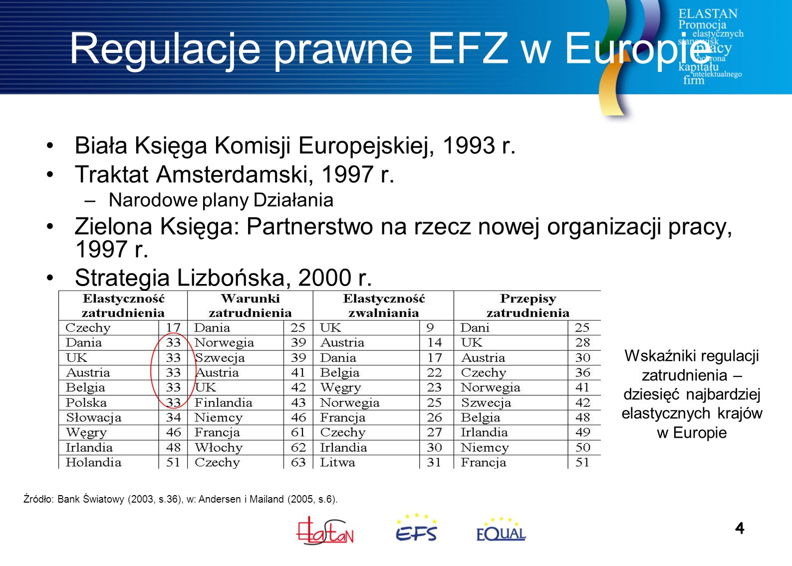 4 Regulacje prawne EFZ w Europie Biała Księga Komisji Europejskiej, 1993 r.