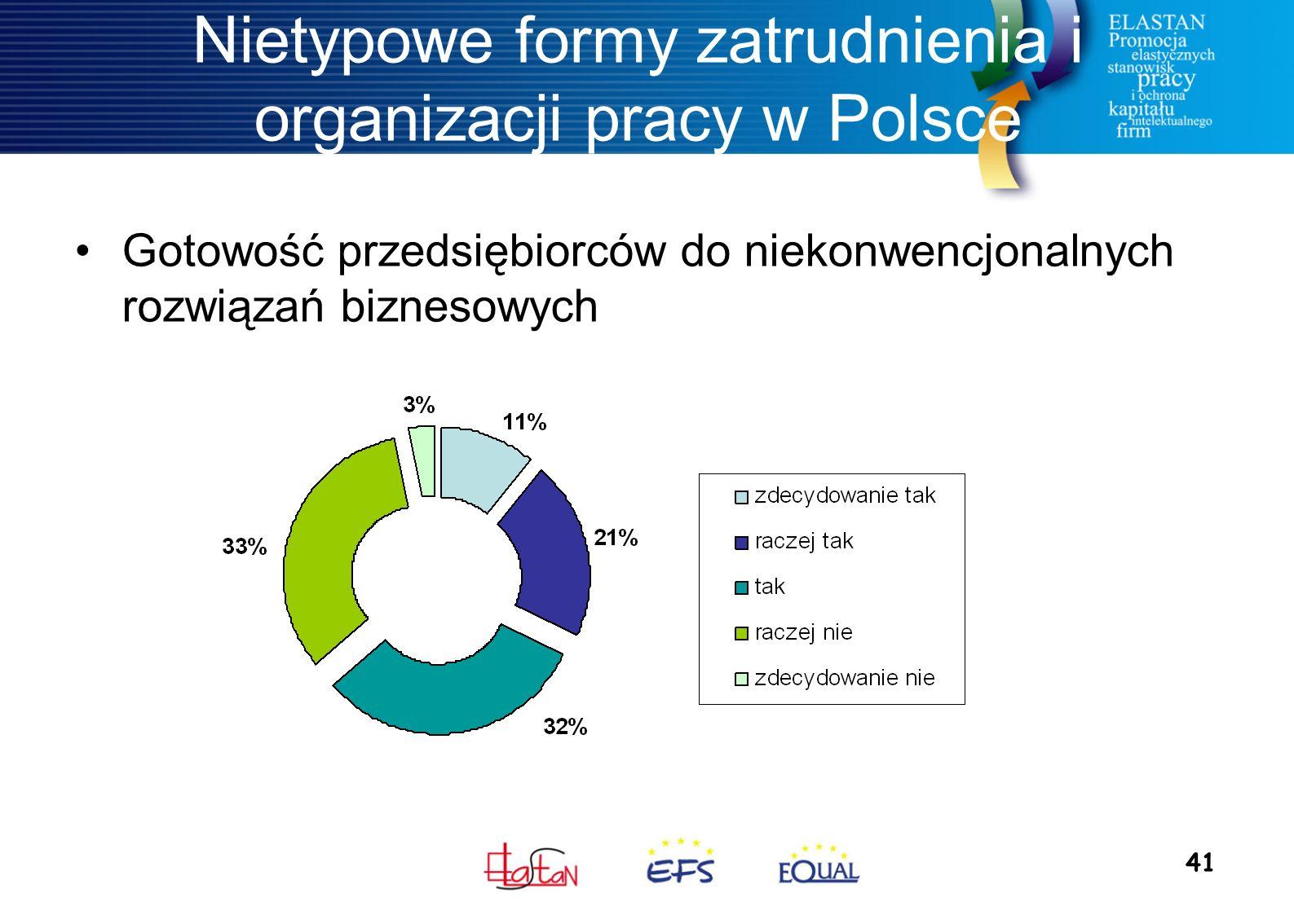 41 Nietypowe formy zatrudnienia i organizacji pracy w Polsce Gotowość przedsiębiorców do niekonwencjonalnych rozwiązań biznesowych