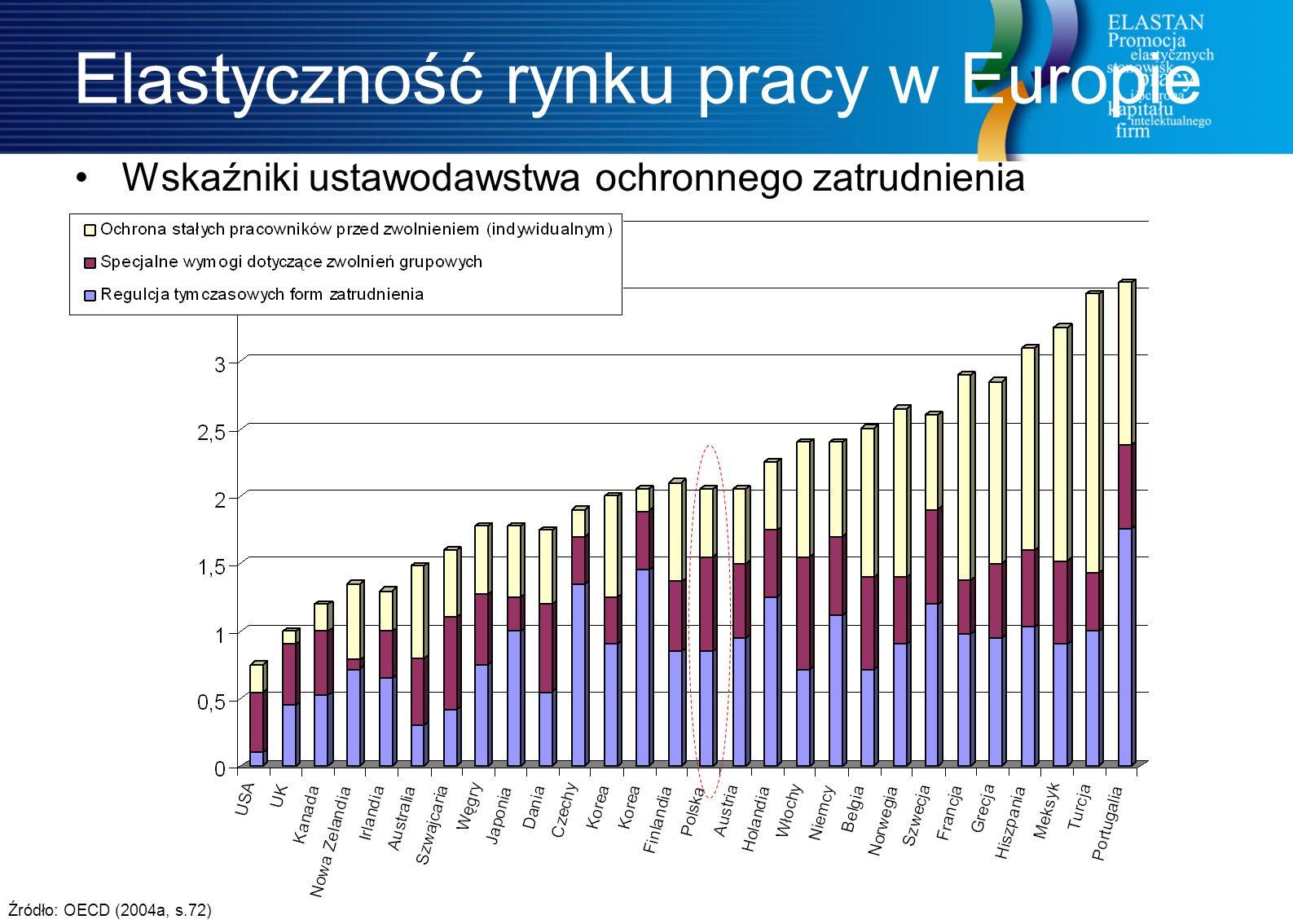 5 Elastyczność rynku pracy w Europie Wskaźniki ustawodawstwa ochronnego zatrudnienia Źródło: OECD (2004a, s.72)