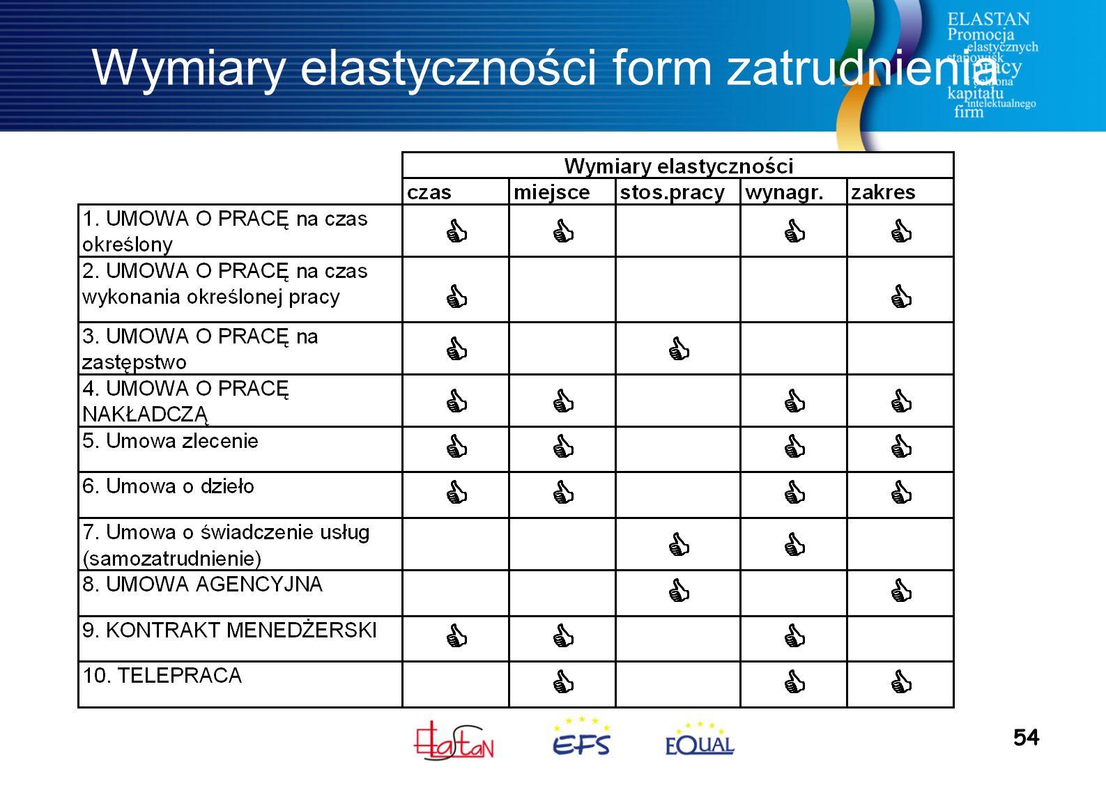 54 Wymiary elastyczności form zatrudnienia