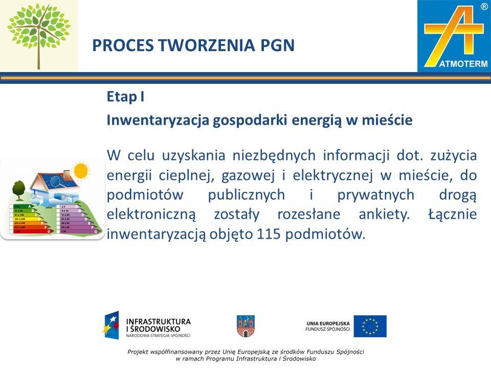 PROCES TWORZENIA PGN Etap I Inwentaryzacja gospodarki energią w mieście W celu uzyskania niezbędnych informacji dot. zużycia energii cieplnej, gazowej