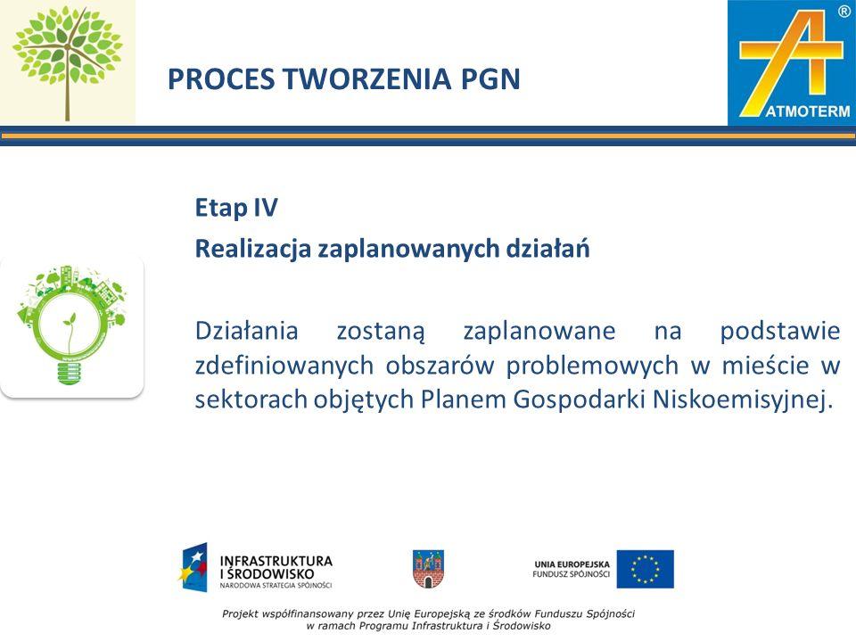 PROCES TWORZENIA PGN Etap IV Realizacja zaplanowanych działań Działania zostaną zaplanowane na podstawie zdefiniowanych obszarów problemowych w mieści