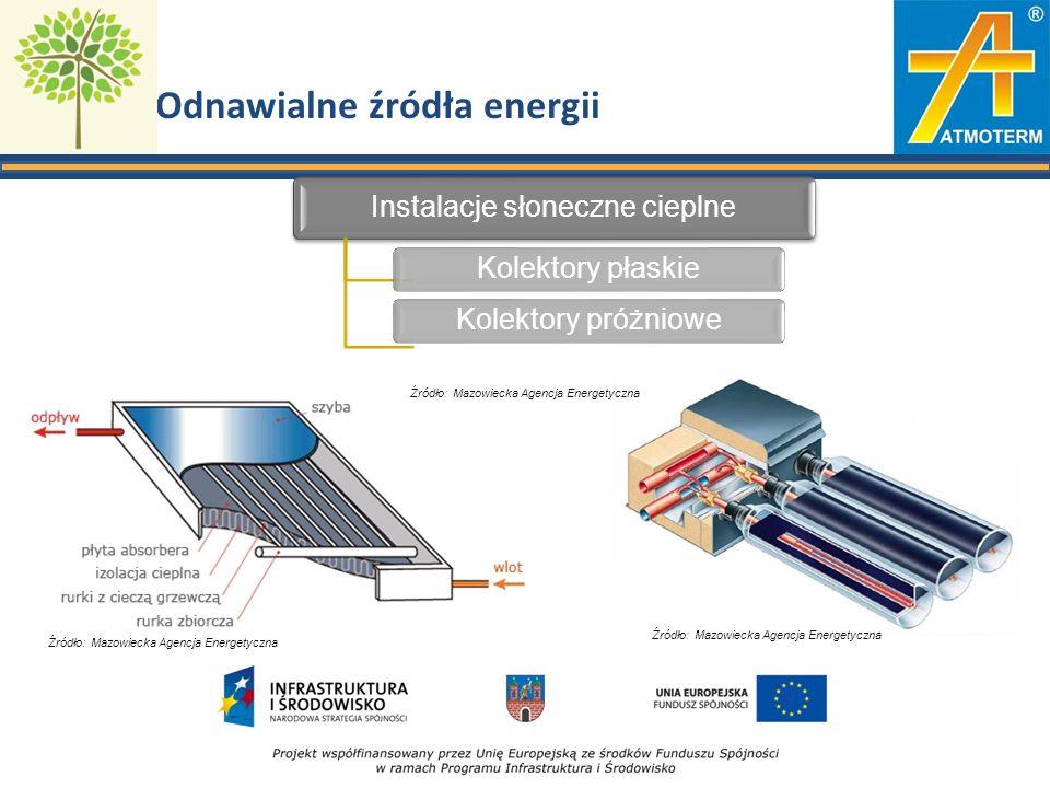 Odnawialne źródła energii Instalacje słoneczne cieplne Kolektory płaskieKolektory próżniowe Źródło: Mazowiecka Agencja Energetyczna