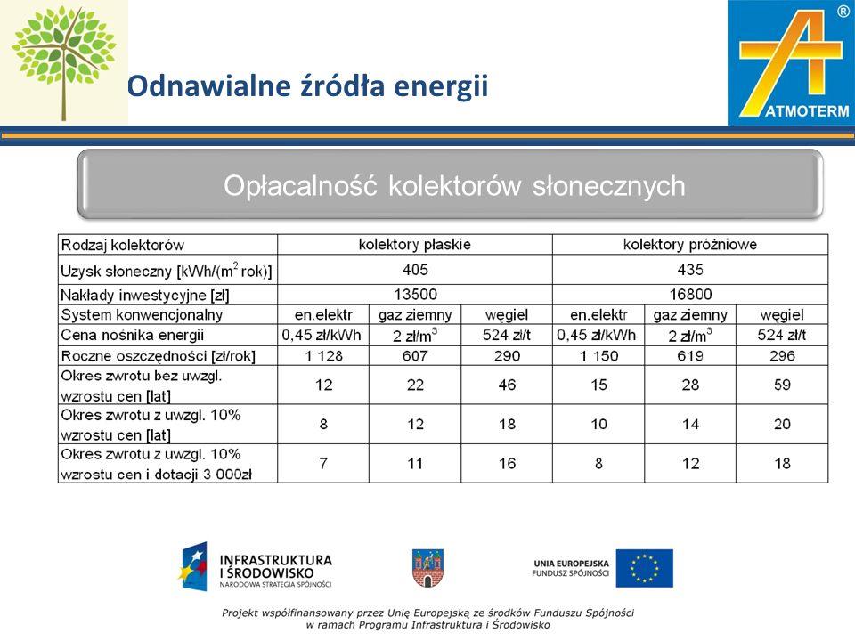 Odnawialne źródła energii Opłacalność kolektorów słonecznych