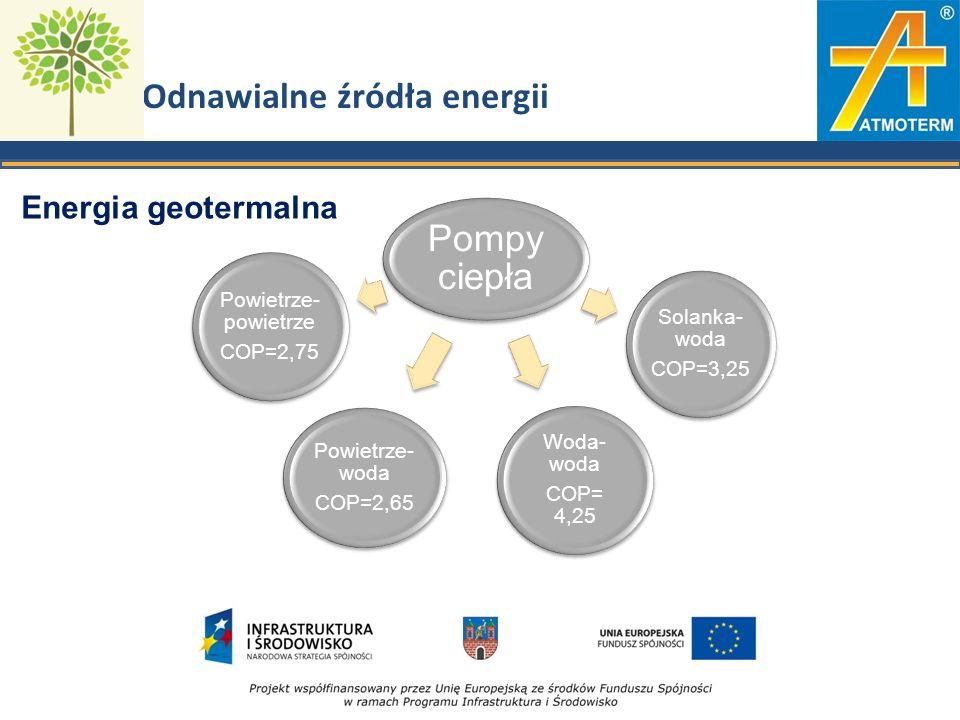 Odnawialne źródła energii Pompy ciepła Powietrze- powietrze COP=2,75 Solanka- woda COP=3,25 Woda- woda COP= 4,25 Powietrze- woda COP=2,65 Energia geotermalna