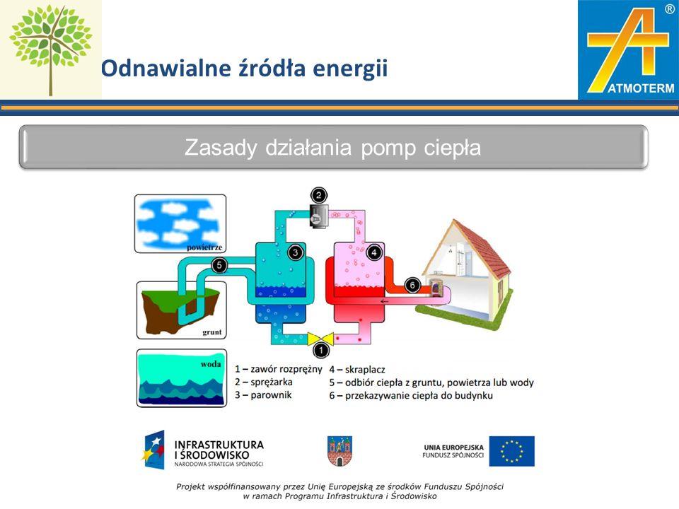 Odnawialne źródła energii Zasady działania pomp ciepła