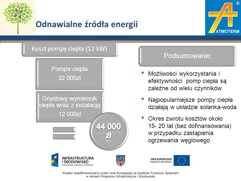 Odnawialne źródła energii Koszt pompy ciepła (12 kW) Pompa ciepła 32 000zł Gruntowy wymiennik ciepła wraz z instalacją 12 000zł Podsumowanie Możliwości wykorzystania i efektywności pomp ciepła są zależne od wielu czynników Najpopularniejsze pompy ciepła działają w układzie solanka-woda Okres zwrotu kosztów około 15- 20 lat (bez dofinansowania) w przypadku zastąpienia ogrzewania węglowego