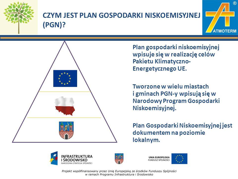CZYM JEST PLAN GOSPODARKI NISKOEMISYJNEJ (PGN)? Plan gospodarki niskoemisyjnej wpisuje się w realizację celów Pakietu Klimatyczno- Energetycznego UE.