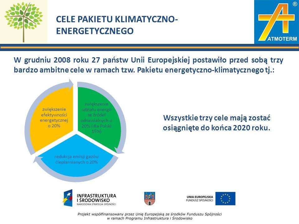 CELE PAKIETU KLIMATYCZNO- ENERGETYCZNEGO W grudniu 2008 roku 27 państw Unii Europejskiej postawiło przed sobą trzy bardzo ambitne cele w ramach tzw.