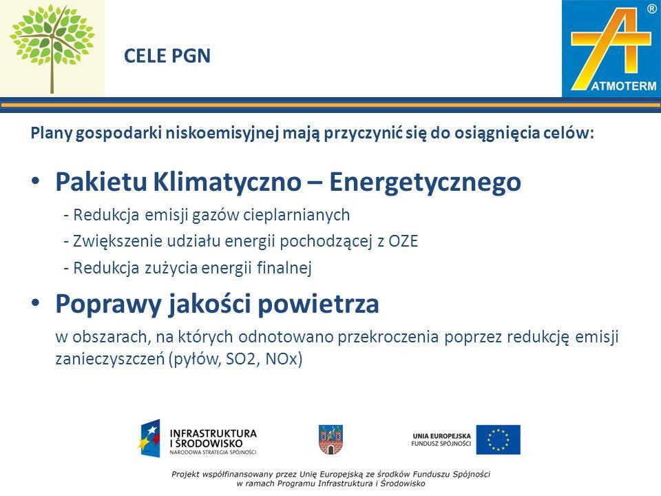 CELE PGN Plany gospodarki niskoemisyjnej mają przyczynić się do osiągnięcia celów: Pakietu Klimatyczno – Energetycznego - Redukcja emisji gazów cieplarnianych - Zwiększenie udziału energii pochodzącej z OZE - Redukcja zużycia energii finalnej Poprawy jakości powietrza w obszarach, na których odnotowano przekroczenia poprzez redukcję emisji zanieczyszczeń (pyłów, SO2, NOx)