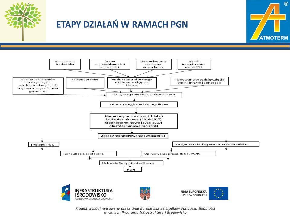ETAPY DZIAŁAŃ W RAMACH PGN