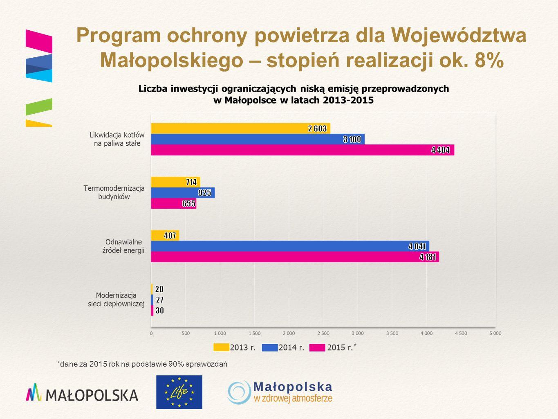 Program ochrony powietrza dla Województwa Małopolskiego – stopień realizacji ok.