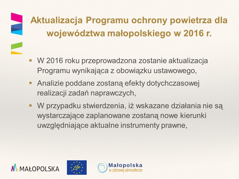  W 2016 roku przeprowadzona zostanie aktualizacja Programu wynikająca z obowiązku ustawowego,  Analizie poddane zostaną efekty dotychczasowej realizacji zadań naprawczych,  W przypadku stwierdzenia, iż wskazane działania nie są wystarczające zaplanowane zostaną nowe kierunki uwzględniające aktualne instrumenty prawne, Aktualizacja Programu ochrony powietrza dla województwa małopolskiego w 2016 r.