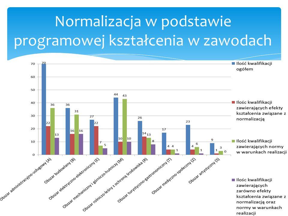 Normalizacja w podstawie programowej kształcenia w zawodach
