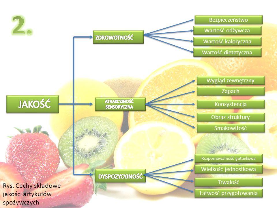 Bezpieczeństwo Wartość odżywcza Wartość kaloryczna Wartość dietetyczna Wygląd zewnętrzny Zapach Konsystencja Obraz struktury Smakowitość Rozpoznawalność gatunkowa Wielkość jednostkowa Trwałość Łatwość przygotowania Rys.