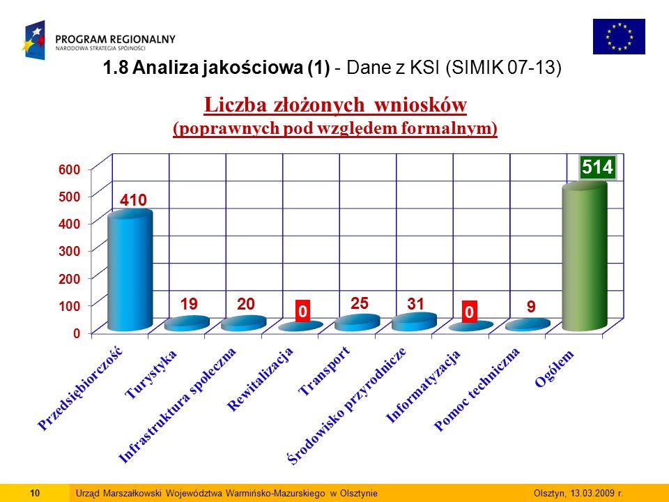 10Urząd Marszałkowski Województwa Warmińsko-Mazurskiego w Olsztynie Olsztyn, 13.03.2009 r. 1.8 Analiza jakościowa (1) - Dane z KSI (SIMIK 07-13)