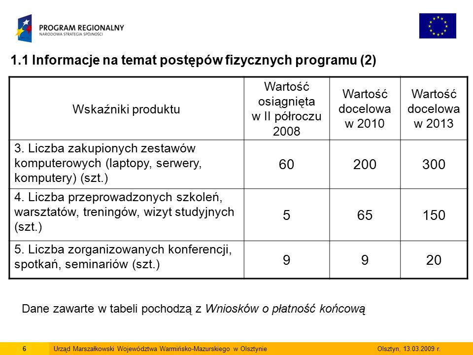7Urząd Marszałkowski Województwa Warmińsko-Mazurskiego w Olsztynie Olsztyn, 13.03.2009 r.