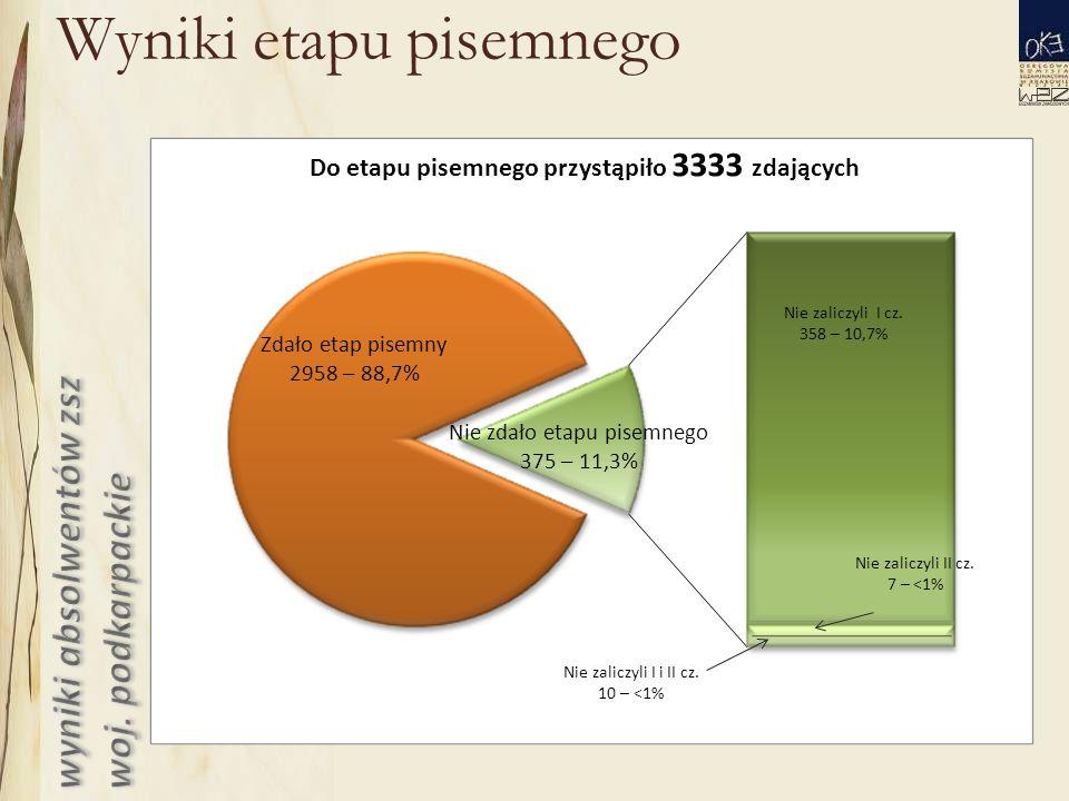 Wyniki etapu pisemnego Zdało etap pisemny 2958 – 88,7% Nie zdało etapu pisemnego 375 – 11,3% Nie zaliczyli I cz.