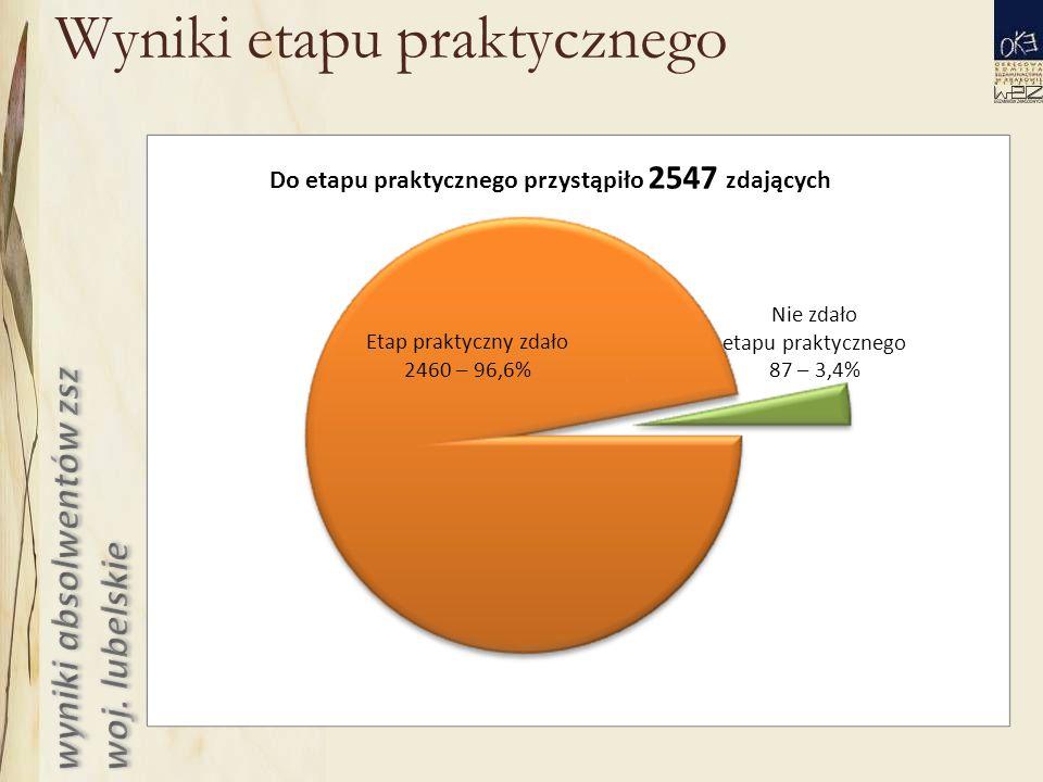 Wyniki etapu praktycznego Do etapu praktycznego przystąpiło 2547 zdających Etap praktyczny zdało 2460 – 96,6% Nie zdało etapu praktycznego 87 – 3,4%