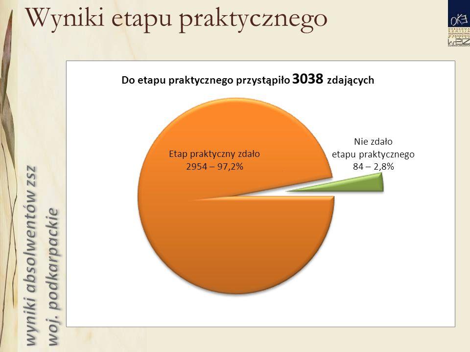 Wyniki etapu praktycznego Do etapu praktycznego przystąpiło 3038 zdających Etap praktyczny zdało 2954 – 97,2% Nie zdało etapu praktycznego 84 – 2,8%