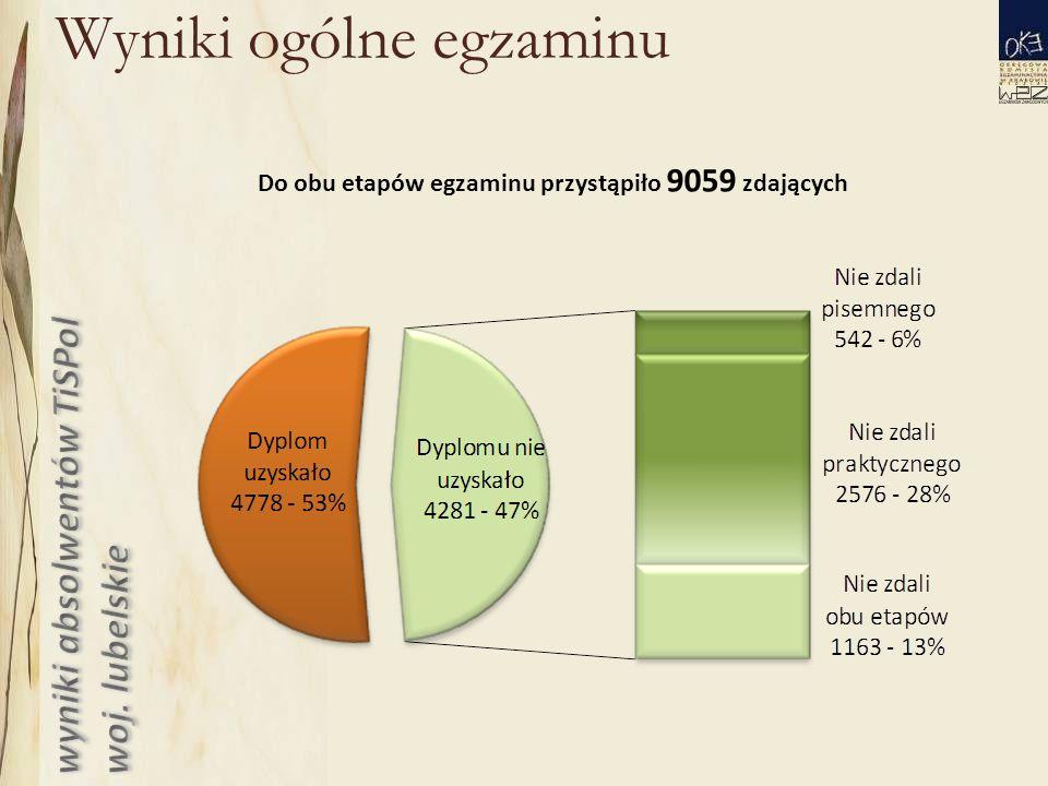 Wyniki ogólne egzaminu Do obu etapów egzaminu przystąpiło 9059 zdających
