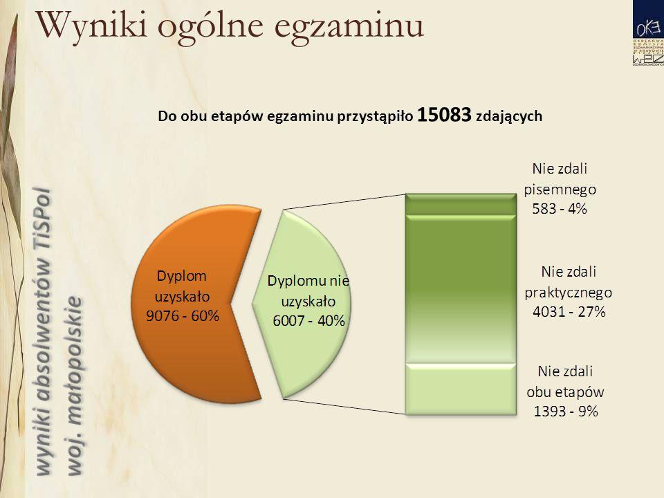 Wyniki ogólne egzaminu Do obu etapów egzaminu przystąpiło 15083 zdających