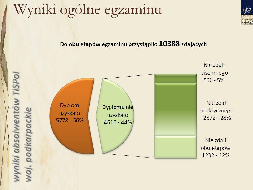 Wyniki ogólne egzaminu Do obu etapów egzaminu przystąpiło 10388 zdających