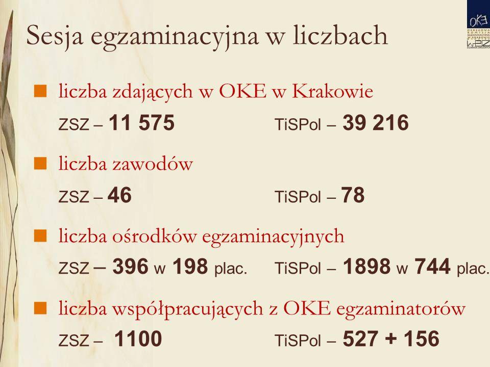 Sesja egzaminacyjna w liczbach  liczba zdających w OKE w Krakowie ZSZ – 11 575 TiSPol – 39 216  liczba zawodów ZSZ – 46 TiSPol – 78  liczba ośrodków egzaminacyjnych ZSZ – 396 w 198 plac.TiSPol – 1898 w 744 plac.
