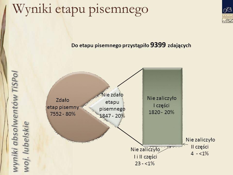 Wyniki etapu pisemnego Do etapu pisemnego przystąpiło 9399 zdających Zdało etap pisemny 7552-80% Nie zaliczyło Iczęści 1820-20% Nie zaliczyło II części 4-<1% Nie zaliczyło I i II części 23-<1% Nie zdało etapu pisemnego 1847-20%