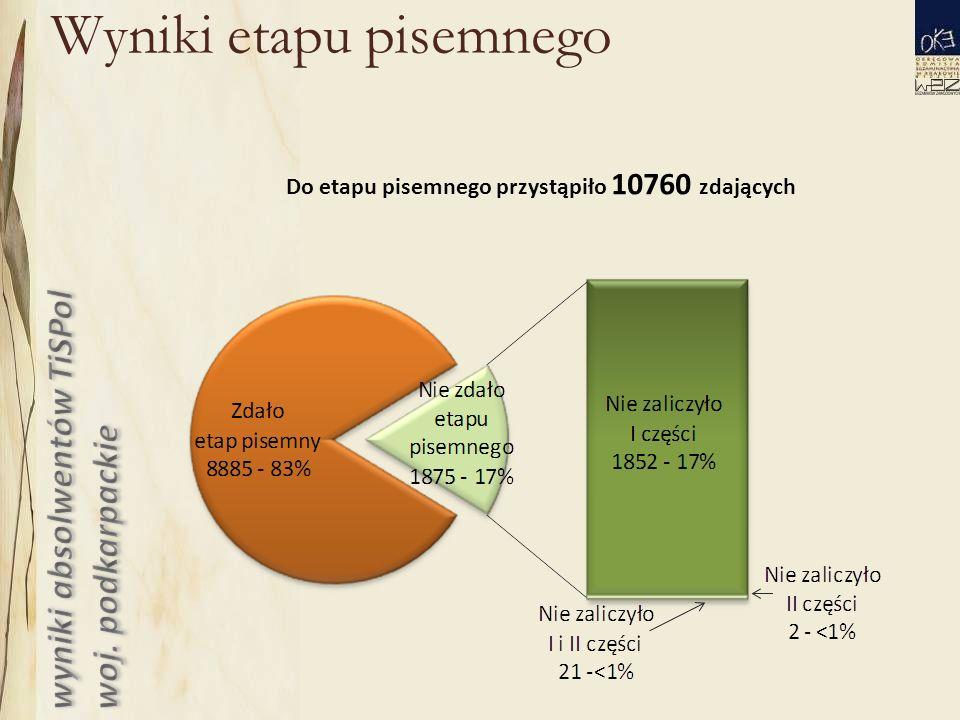 Wyniki etapu pisemnego Do etapu pisemnego przystąpiło 10760 zdających