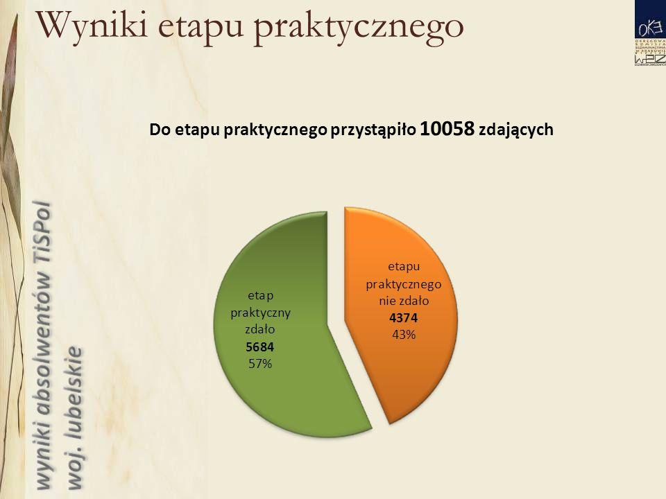 Wyniki etapu praktycznego Do etapu praktycznego przystąpiło 10058 zdających