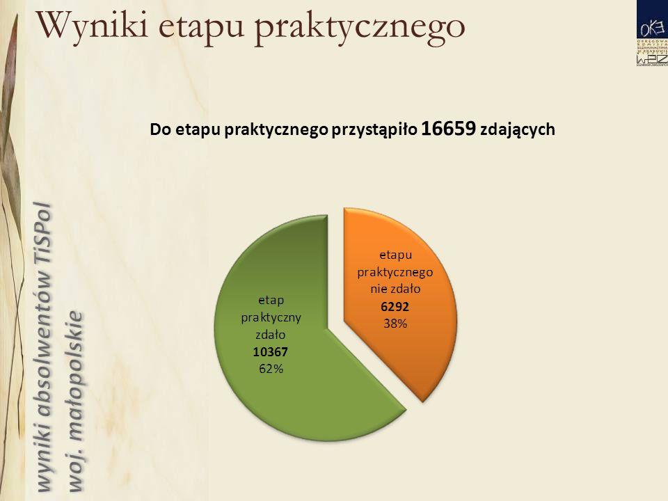 Wyniki etapu praktycznego Do etapu praktycznego przystąpiło 16659 zdających