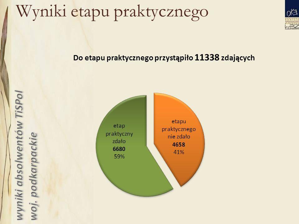 Wyniki etapu praktycznego Do etapu praktycznego przystąpiło 11338 zdających