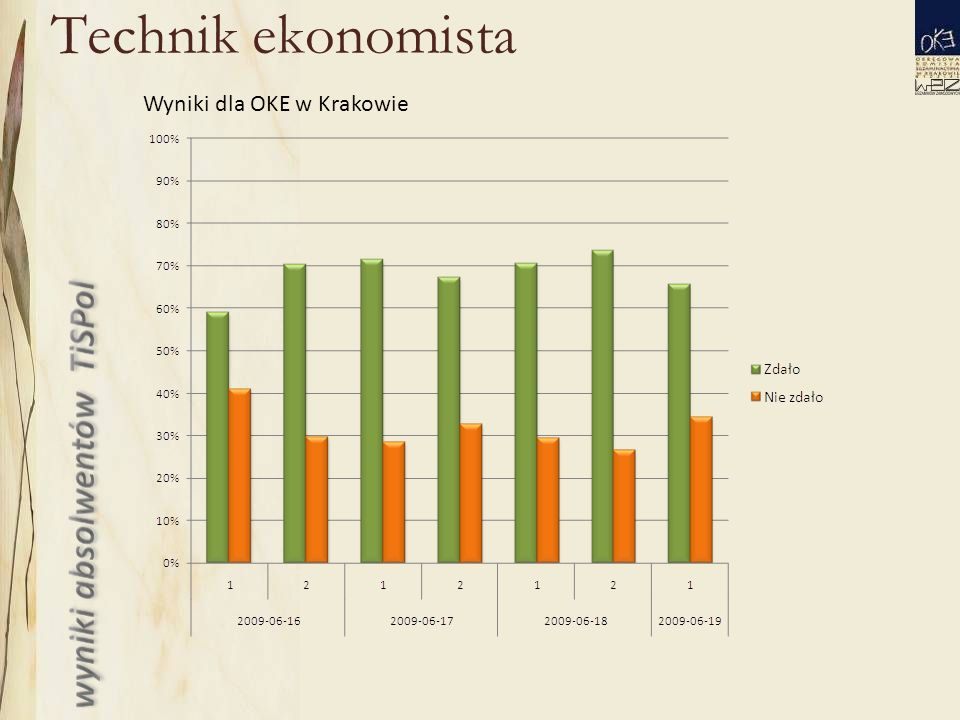 Technik ekonomista Wyniki dla OKE w Krakowie