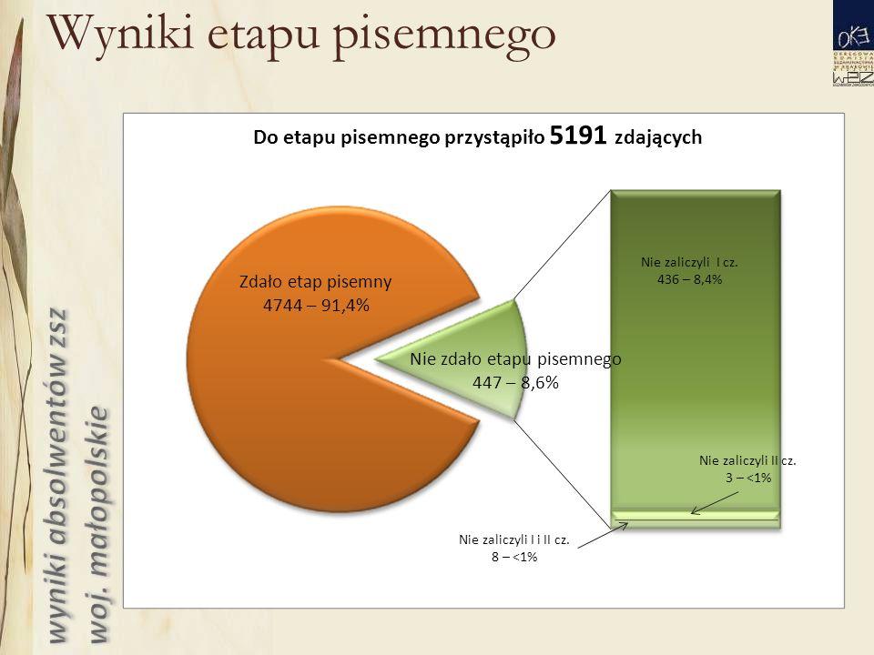 Wyniki etapu pisemnego Zdało etap pisemny 4744 – 91,4% Nie zdało etapu pisemnego 447 – 8,6% Nie zaliczyli I cz.