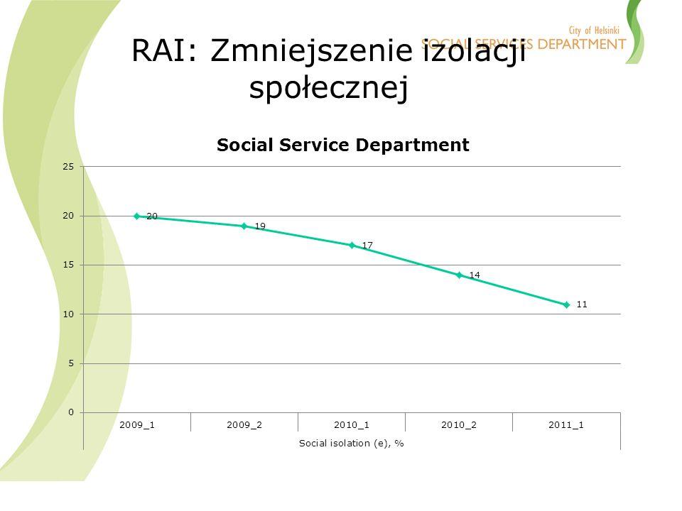 RAI: Zmniejszenie izolacji społecznej