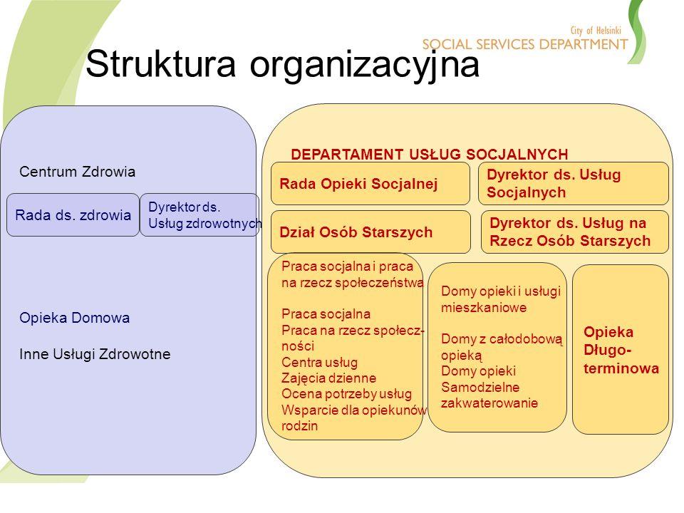 DEPARTAMENT USŁUG SOCJALNYCH Rada Opieki Socjalnej Dyrektor ds.