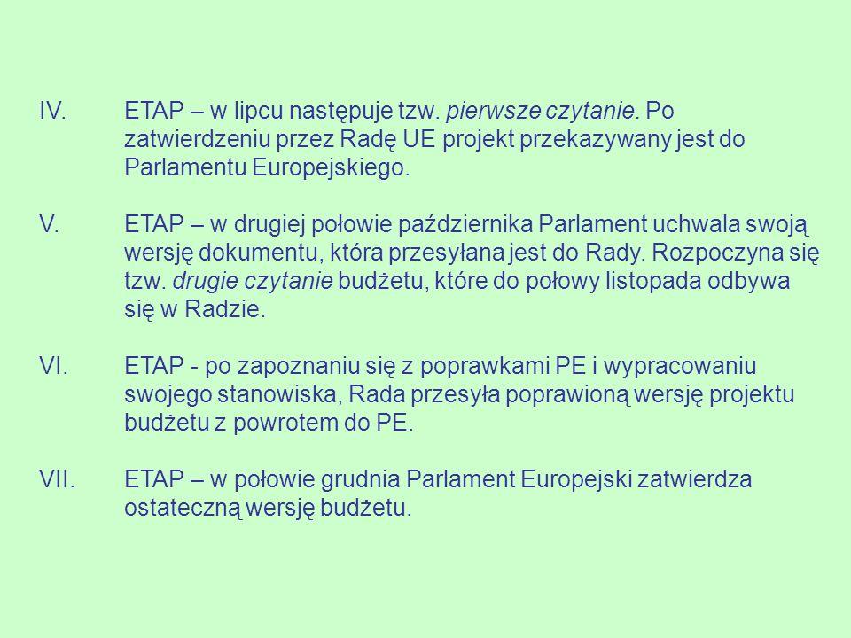 IV. ETAP – w lipcu następuje tzw. pierwsze czytanie. Po zatwierdzeniu przez Radę UE projekt przekazywany jest do Parlamentu Europejskiego. V. ETAP – w
