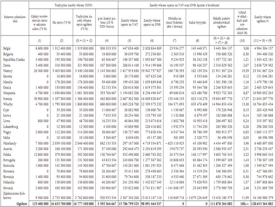 Źródła finansowania budżetu Pozostałe wpłaty :
