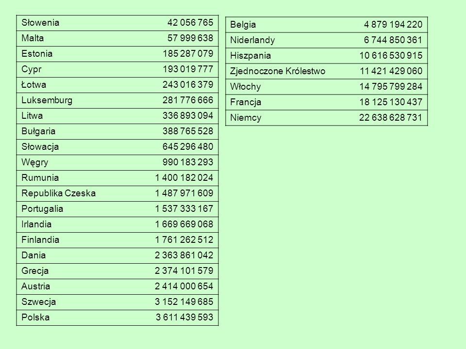 Słowenia 42 056 765 Malta57 999 638 Estonia185 287 079 Cypr193 019 777 Łotwa243 016 379 Luksemburg281 776 666 Litwa336 893 094 Bułgaria388 765 528 Słowacja645 296 480 Węgry990 183 293 Rumunia1 400 182 024 Republika Czeska1 487 971 609 Portugalia1 537 333 167 Irlandia1 669 669 068 Finlandia1 761 262 512 Dania2 363 861 042 Grecja2 374 101 579 Austria2 414 000 654 Szwecja3 152 149 685 Polska3 611 439 593 Belgia4 879 194 220 Niderlandy6 744 850 361 Hiszpania10 616 530 915 Zjednoczone Królestwo11 421 429 060 Włochy14 795 799 284 Francja18 125 130 437 Niemcy22 638 628 731